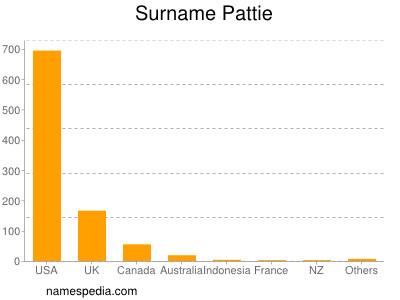 Surname Pattie