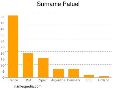 Surname Patuel