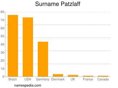 Surname Patzlaff