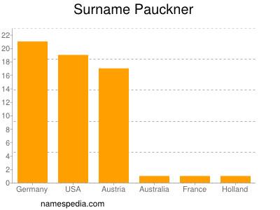 Surname Pauckner