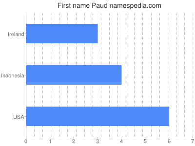 Given name Paud