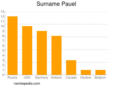 Surname Pauel