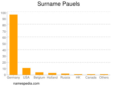 Surname Pauels