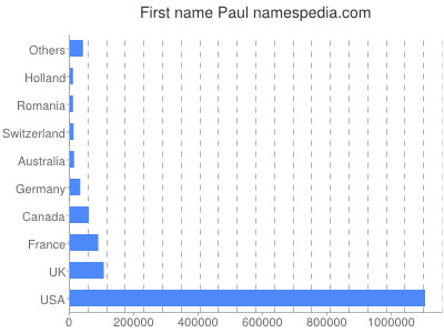 Given name Paul