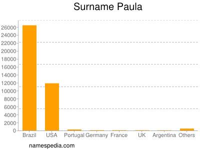 Surname Paula