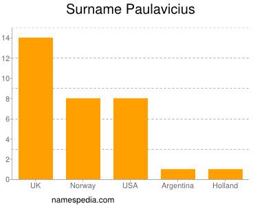 Surname Paulavicius