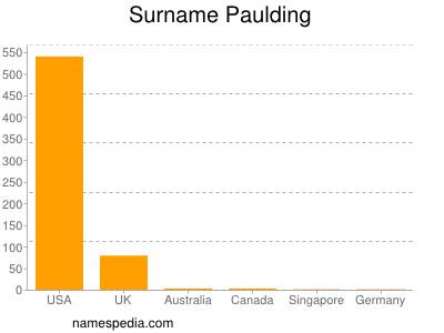 Surname Paulding