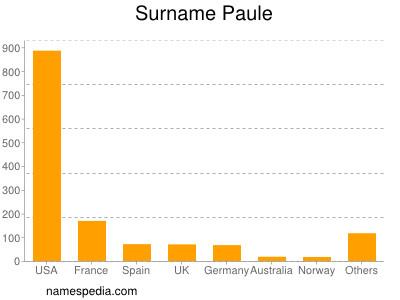 Surname Paule