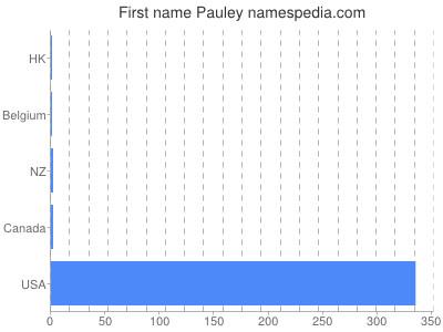 Given name Pauley