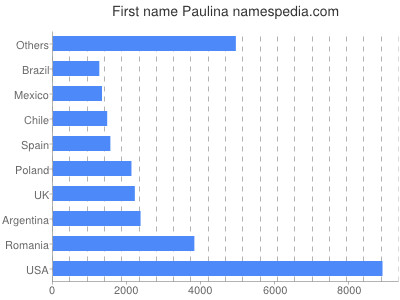 Given name Paulina