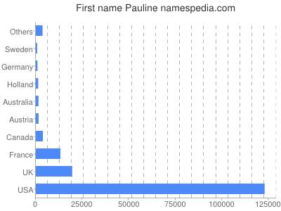 Given name Pauline