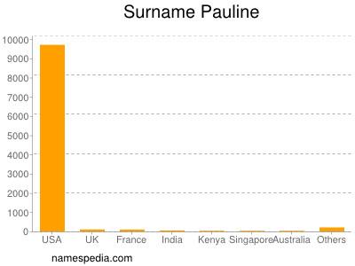 Surname Pauline