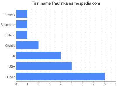 Given name Paulinka