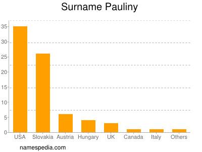 Surname Pauliny