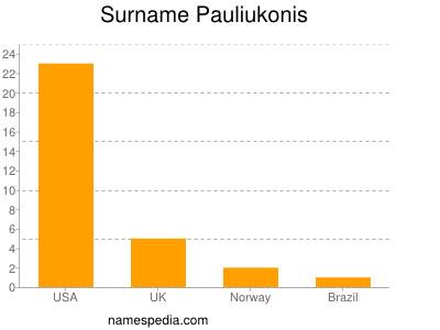 Surname Pauliukonis