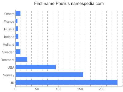 Given name Paulius