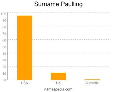 Surname Paulling
