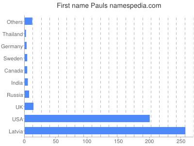 Given name Pauls