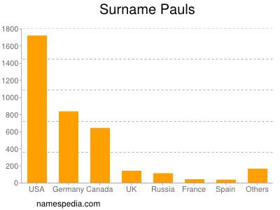 Surname Pauls