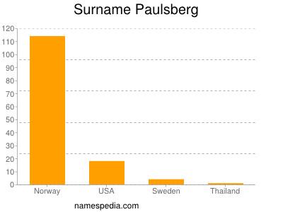 Surname Paulsberg
