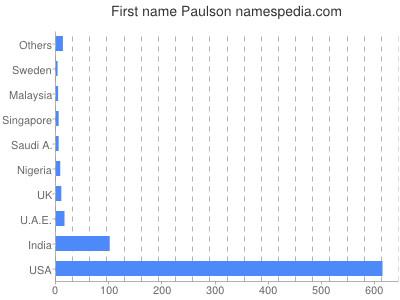 Given name Paulson