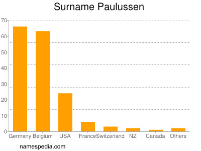 Surname Paulussen