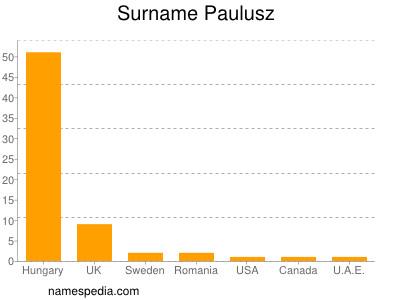 Surname Paulusz
