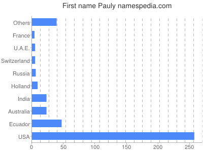Given name Pauly
