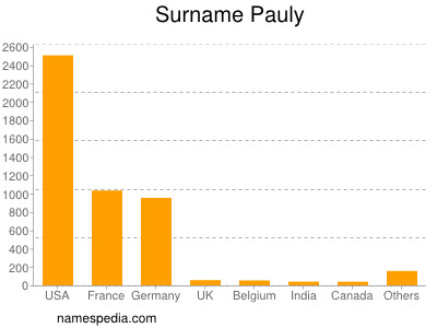 Surname Pauly