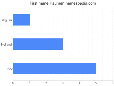 Given name Paumen