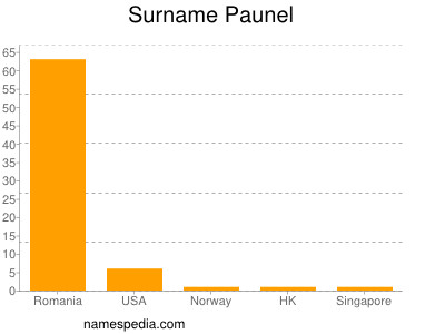 Surname Paunel