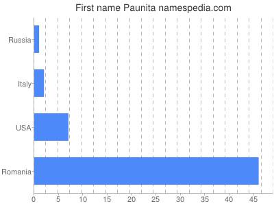 Given name Paunita