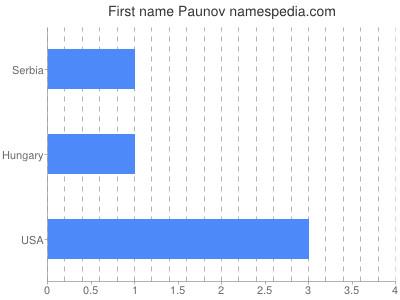 Given name Paunov