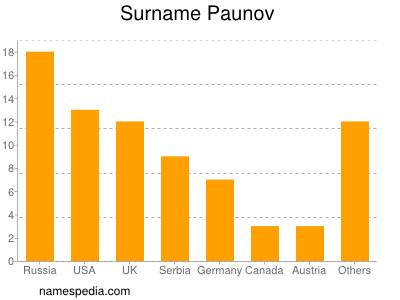 Surname Paunov