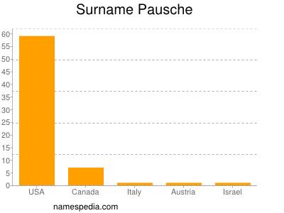 Surname Pausche