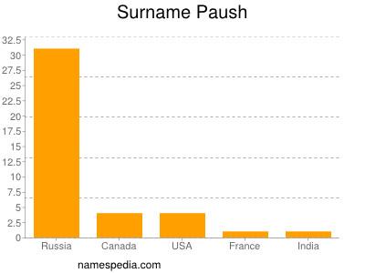 Surname Paush