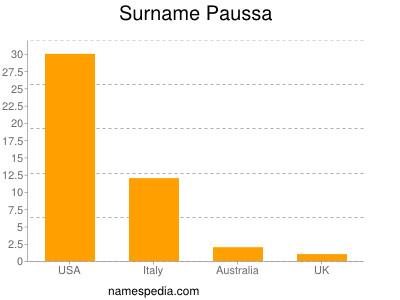 Surname Paussa