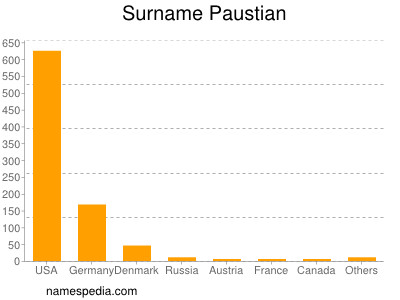Surname Paustian