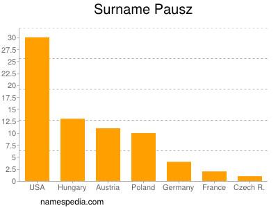 Surname Pausz
