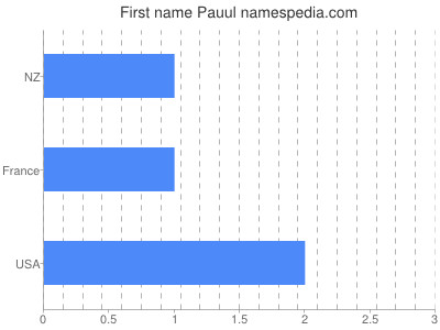 Given name Pauul