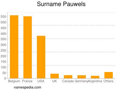 Surname Pauwels