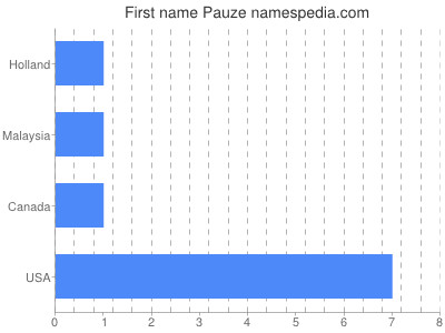 Given name Pauze
