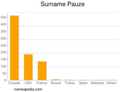 Surname Pauze