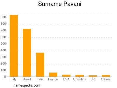 Surname Pavani