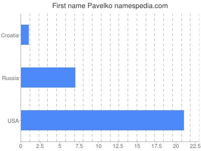 Given name Pavelko