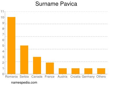 Surname Pavica