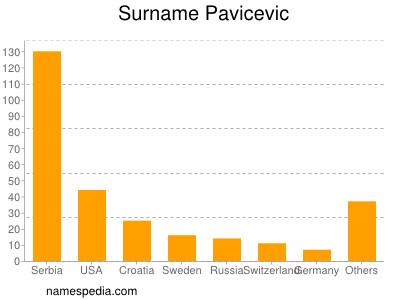 Surname Pavicevic