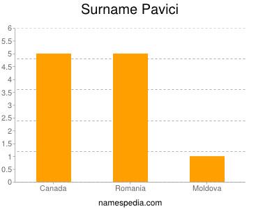 Surname Pavici