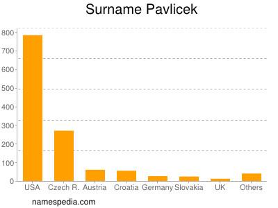 Surname Pavlicek