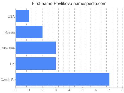 Given name Pavlikova